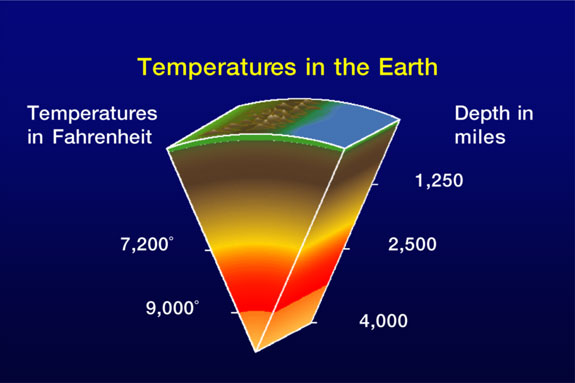 Temperature in the Earth